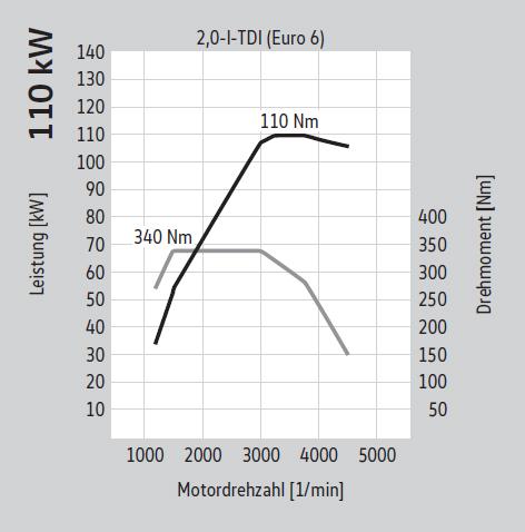110 kW