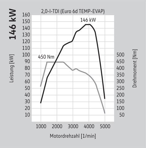 146 kW