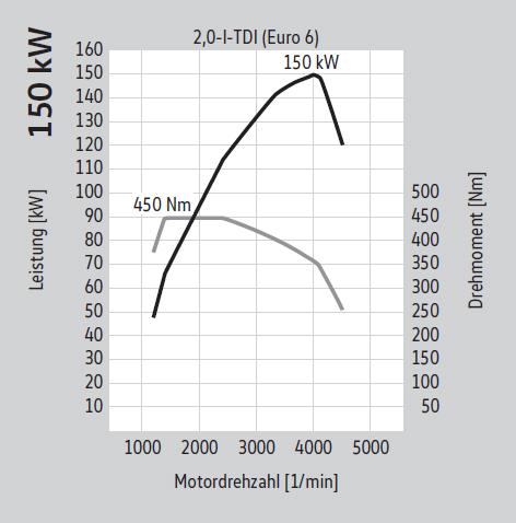 150 kW
