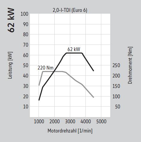 62 kW