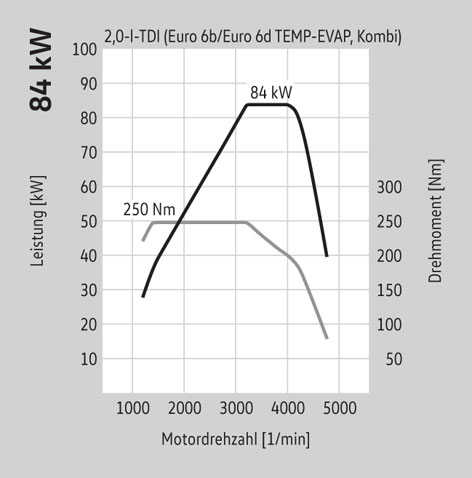 84 kW